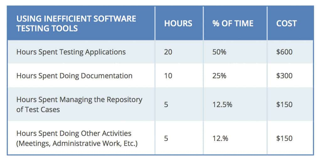 ROI of software testing tools
