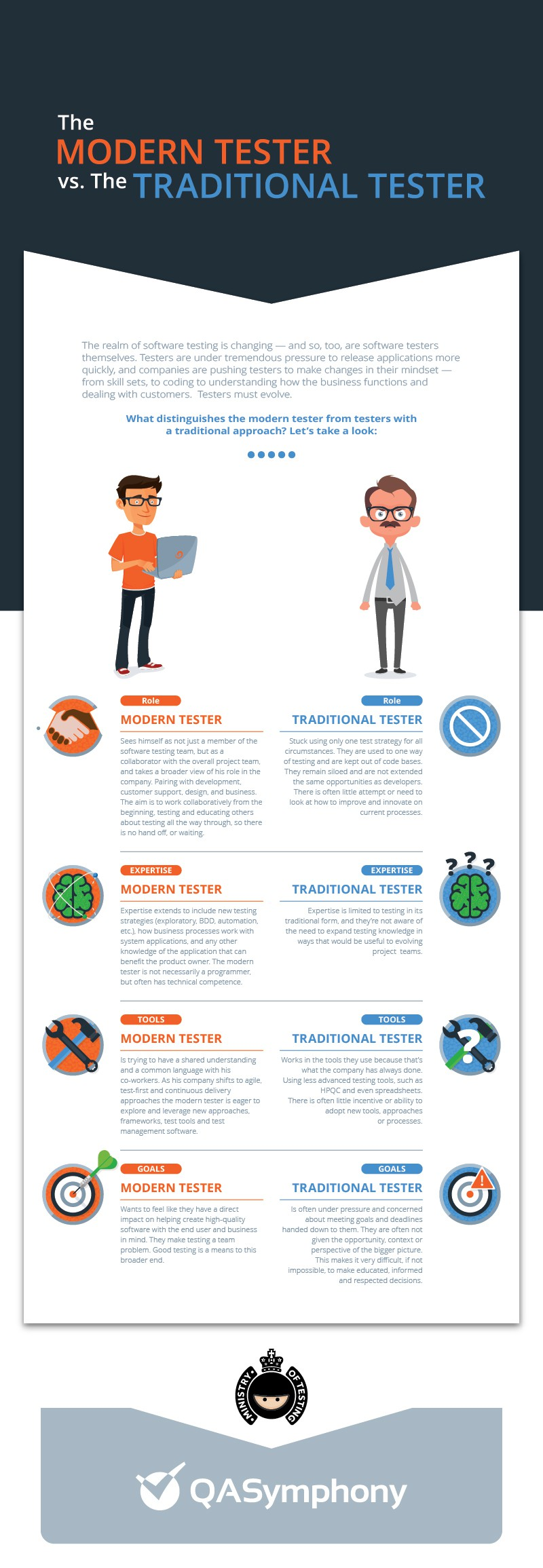 The Modern software Tester Vs The Traditional Tester