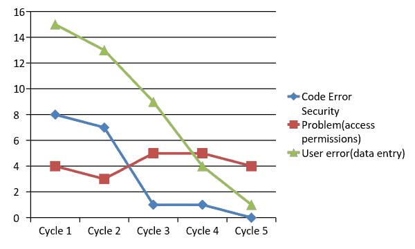 test metrics - defect cause over cycles