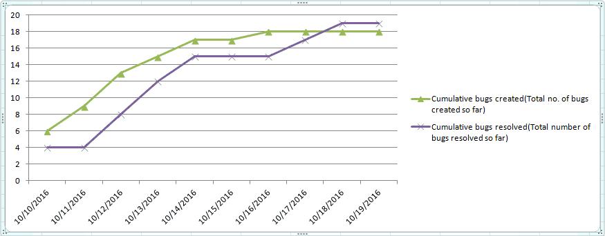 test metrics - defects created vs. resolved