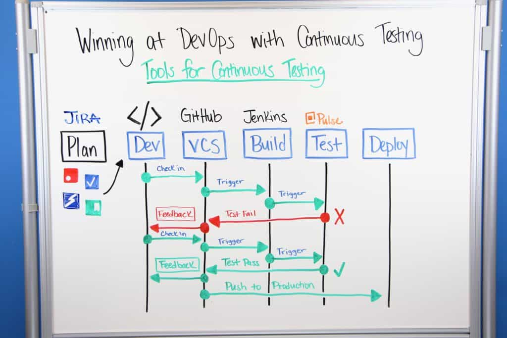 devops - tools for continuous testing