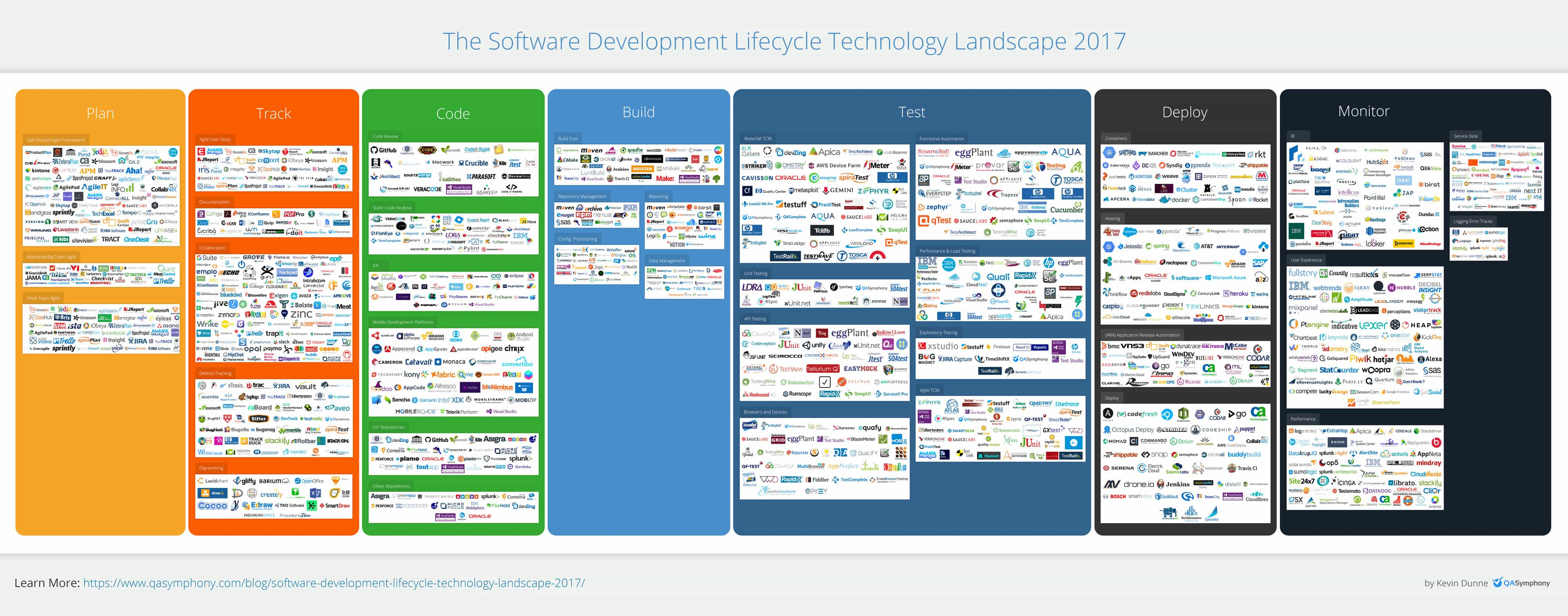 Software Development Lifecycle Technology