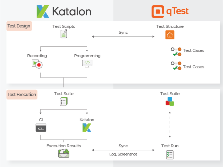 katalon studio qtest integration