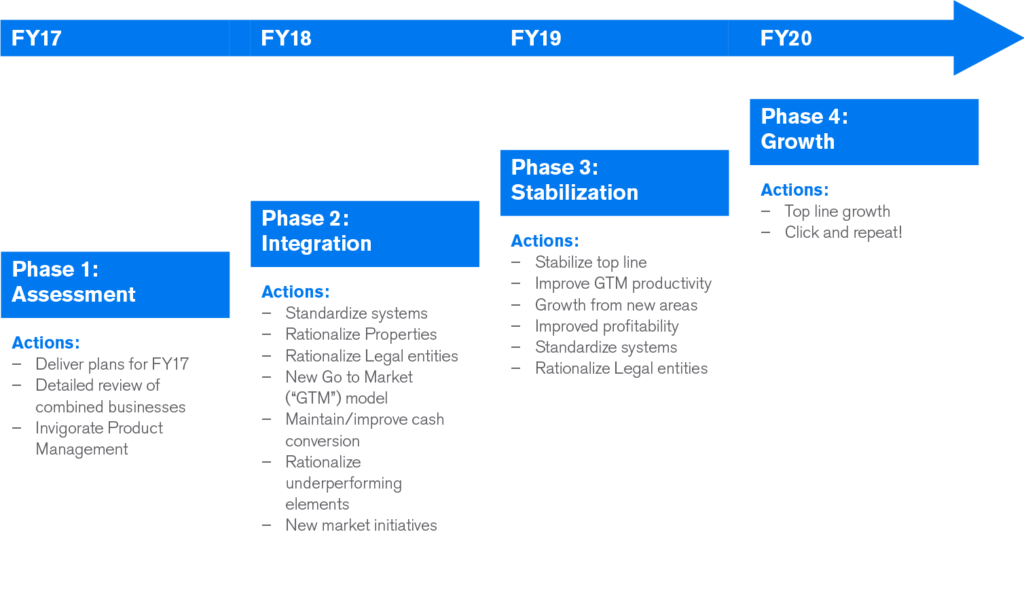 micro focus 4 year plan - rationalize and stablize