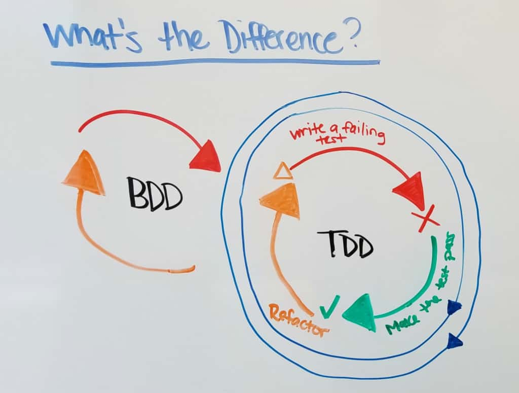 bdd-in-devops-difference-between-tdd-bdd