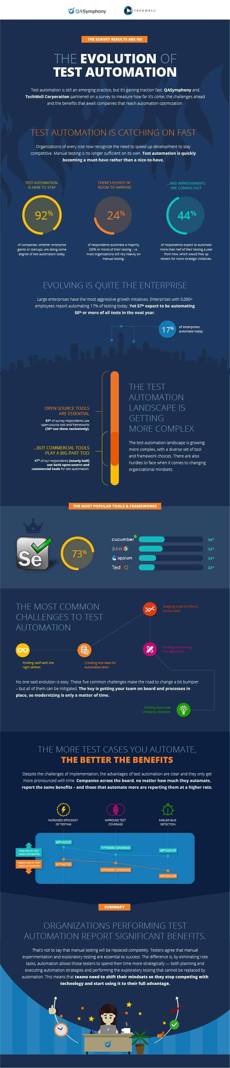 test automation trends infographic